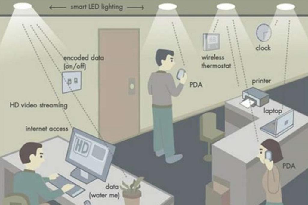Fonctionnement du Li-Fi
